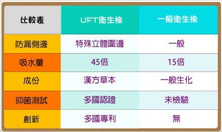 UFT與市售比較.jpg